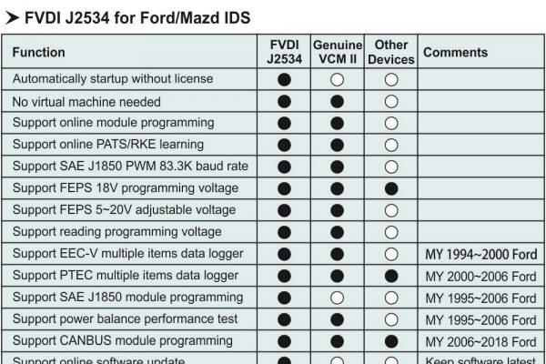 Скенер за диагностика FVDI J2534 Ford/Mazda